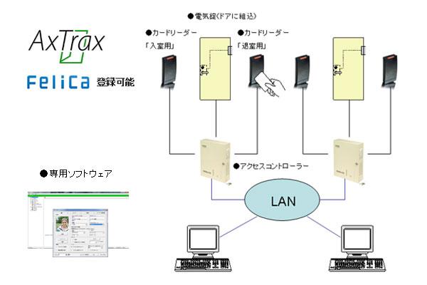 ネットワーク対応・入退室管理コントローラー'アクストラックス'AC-215